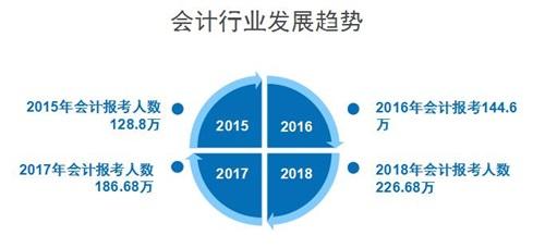 邯郸北方职业技术教育学院2018年招生简章